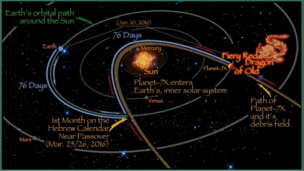 planet-7x-fiery-dragon-of-old-solar-path-76-days-out-of-earths-orbit